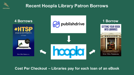 Hoopla Library Update