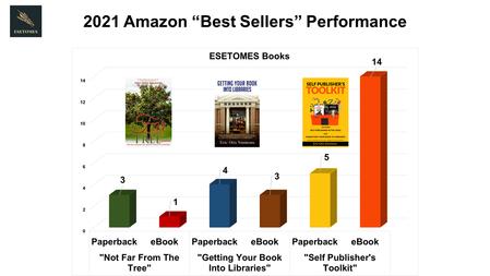 Amazon Sales Performance