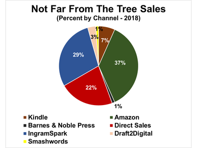 """""""Not Far From The Tree"""" Sales Grow 80.9% Year Over Year"""