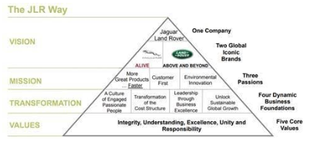 Pyramid showing the 'JLR way'