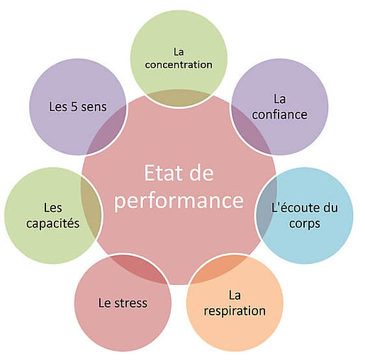 Sophrologie_et_performances_Benedicte_Co
