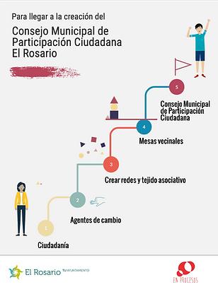 Particiapción Ciudadana El Rosario II.png