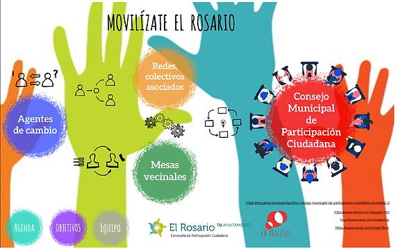 Participación ciudadana El Rosario.png