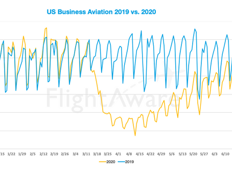 BA Traffic in US Continues to Improve Over 2019