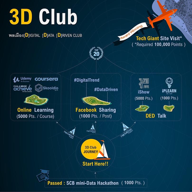 3D Club Journey_Revised_15Aug2019.jpg