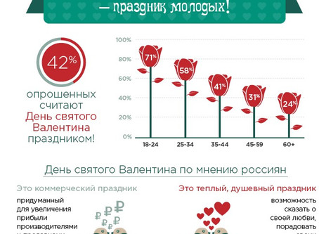 Считают ли россияне День святого Валентина праздником?