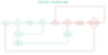 MuvnDay_UserFlow_Existing_Login_v3.png