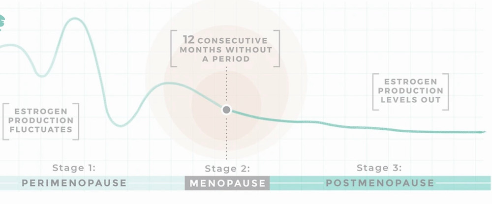 Graph of oestrogen levels during menopause