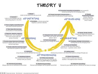 Proses Transformasi Organisasi Menggunakan Theory U