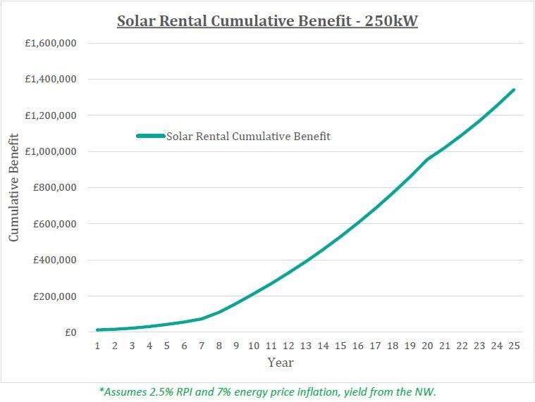 Commercial Solar Power Finance