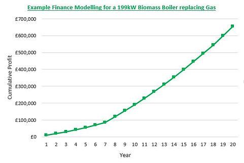 Biomass Boiler Finance Model