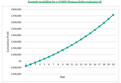 Graph for Biomass Funding