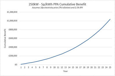 Solar Panel Funding by PPA