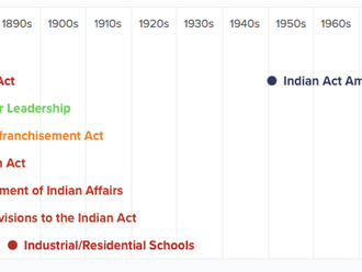 1869 - Gradual Enfranchisement Act extended to require Indian to elect chief and council, but only b