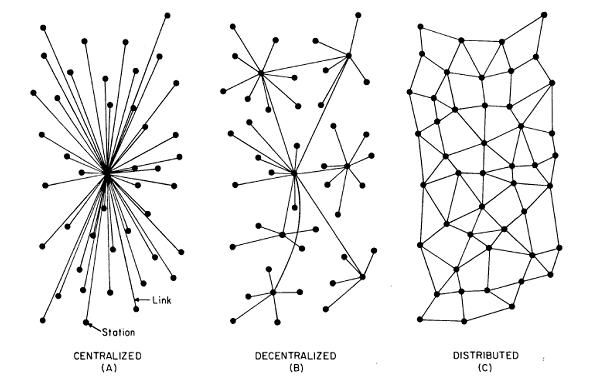 centralized-decentralized-and-distribute