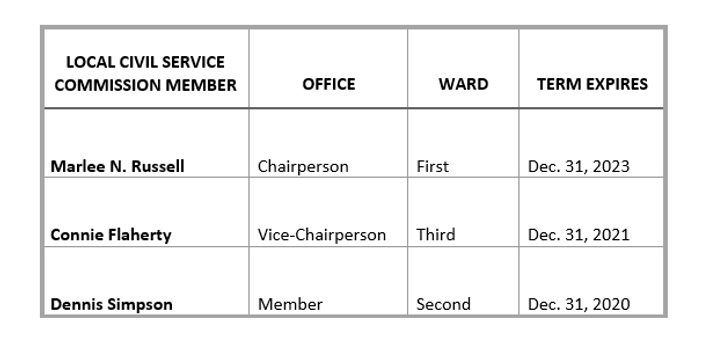 Local Civil Service Commission.PNG
