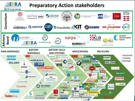 HE3DA se aktivně zapojuje do Evropské bateriové aliance a chystá certifikaci baterií