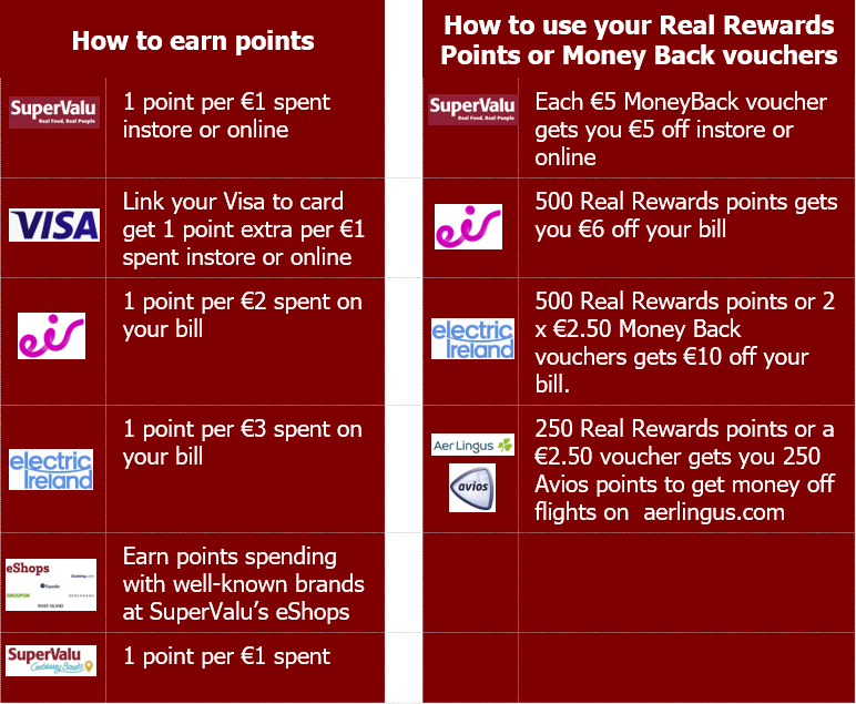 Ways to earn Supervalu Real Reward points and get discounts with Eir, Electric Ireland and Aer Lingus