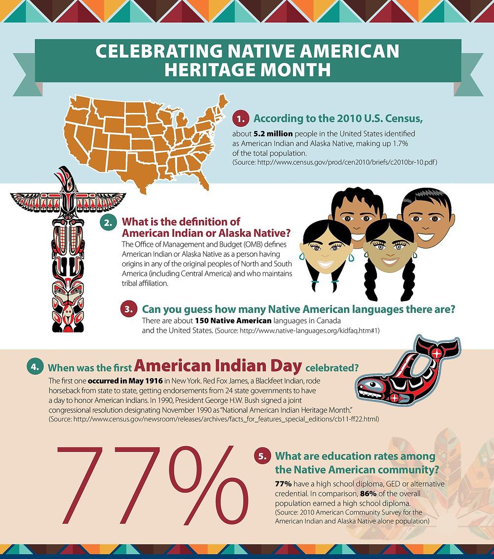 Native American Heritage Month Statistics Brochure