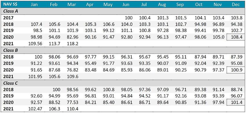 Inclusif performance table 2 202103.JPG