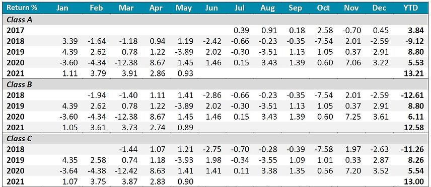 Inclusif performance table 1 202105.JPG