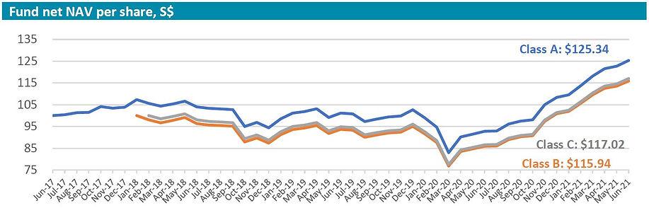 Inclusif performance chart 202106.JPG