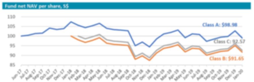 Inclusif 2020 Jan performance chart.PNG