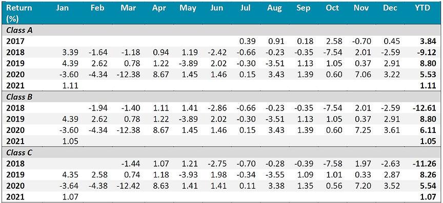 Inclusif performance table 1 202101.JPG