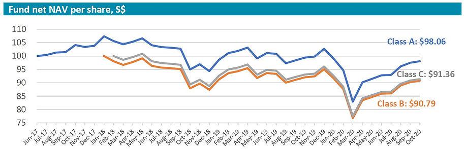 Inclusif performance chart 202010.JPG