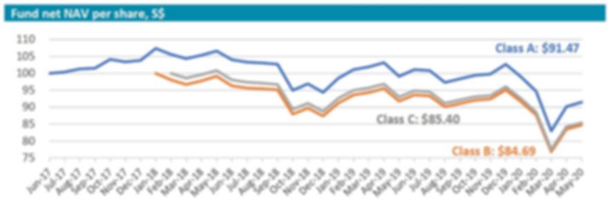 Inclusif performance chart 202005.JPG