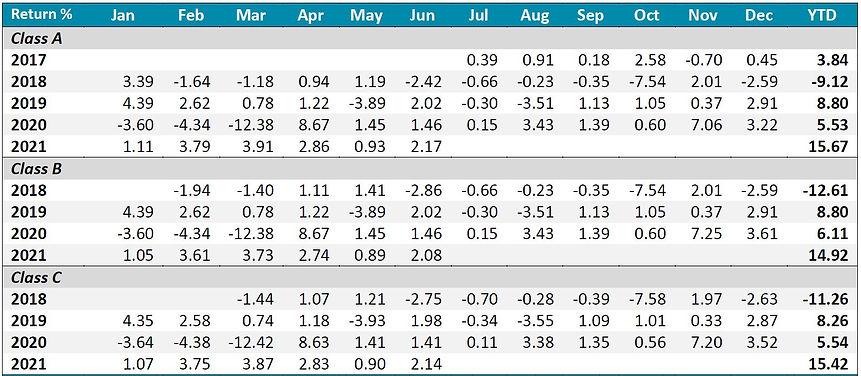 Inclusif performance table 1 202106.JPG