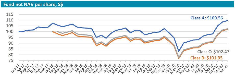 Inclusif performance chart 202101.JPG