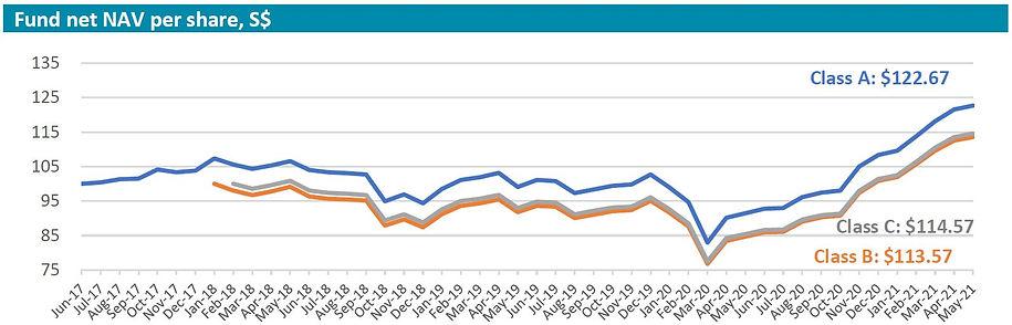 Inclusif performance chart 202105.JPG