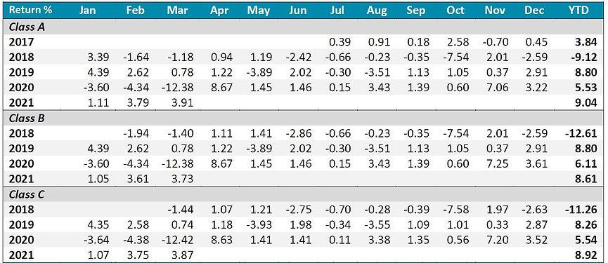 Inclusif performance table 1 202103.JPG