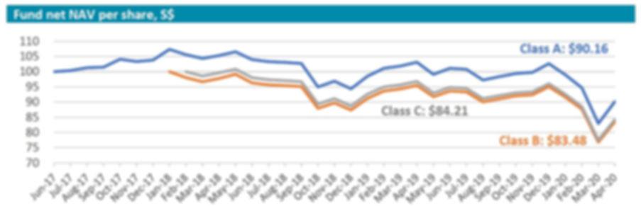 Inclusif performance chart 202004.JPG