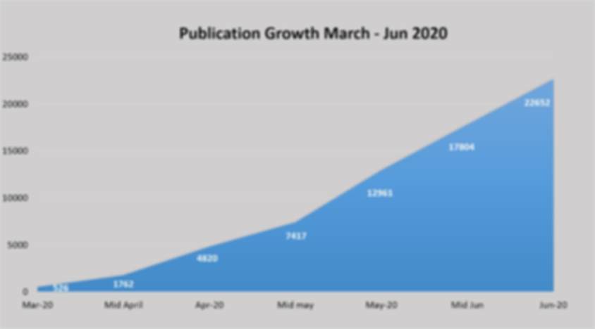 Publication growth Mar to Jun 2020.png