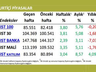 Haftalık Ekonomi Bülteni (20-26 Nisan 2015)