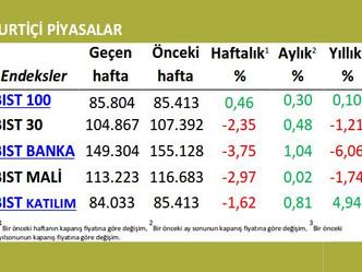 Haftalık Ekonomi Bülteni (18-24 Mayıs 2015)