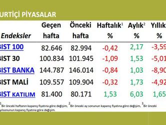 Haftalık Ekonomi Bülteni (6-12 Nisan 2015)