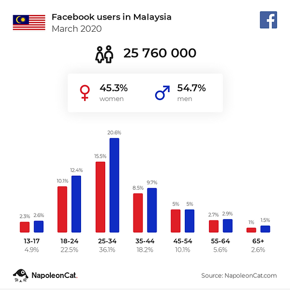 facebook-users-in-malaysia_2020.png