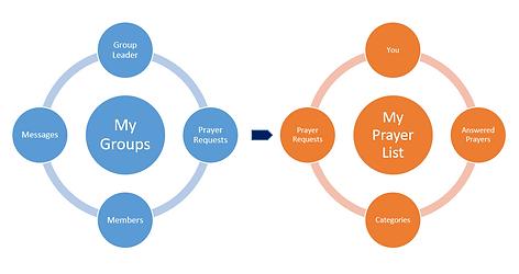 PrayerLincs structure