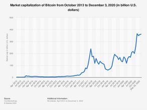 Bitcoin on jo liian suuri epäonnistuakseen