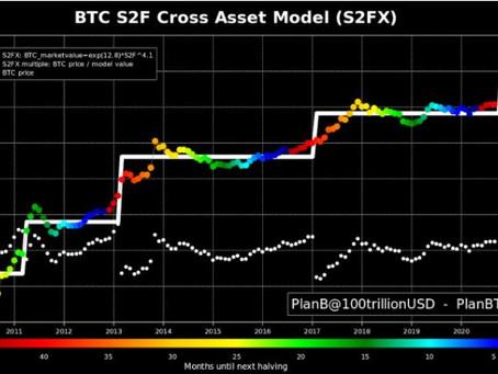 100 000 $ bitcoin 2021 – miten niukkuus vaikuttaa bitcoinin hintaan?