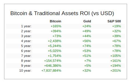 Bitcoin ei ole vain kultaa