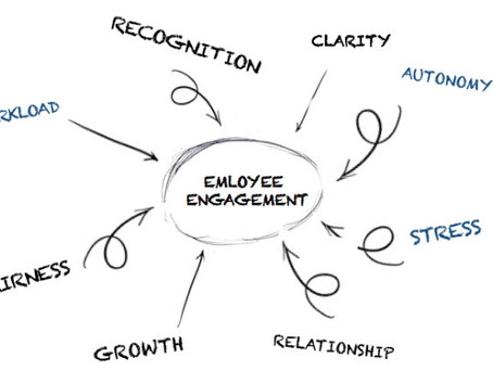 Employee Engagement Surveys - Is there more to what they tell?