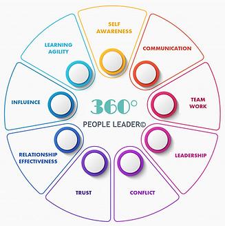 360 People Leader.png