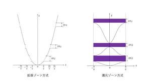 2020.04.23:固体物理学II 講義資料2