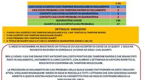 Casi di Covid-19 a Roccella Jonica. Bollettino del 1 dicembre 2020.