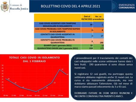 Casi di Covid-19 a Roccella Jonica. Bollettino del 4 aprile 2021.