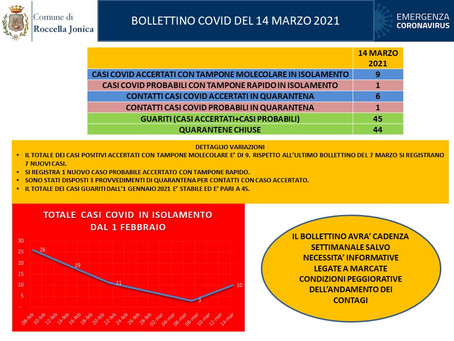 Casi di Covid-19 a Roccella Jonica. Bollettino del 14 marzo 2021.